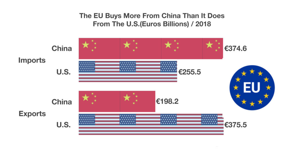 Europe Buys More From China Than It Does From The U S